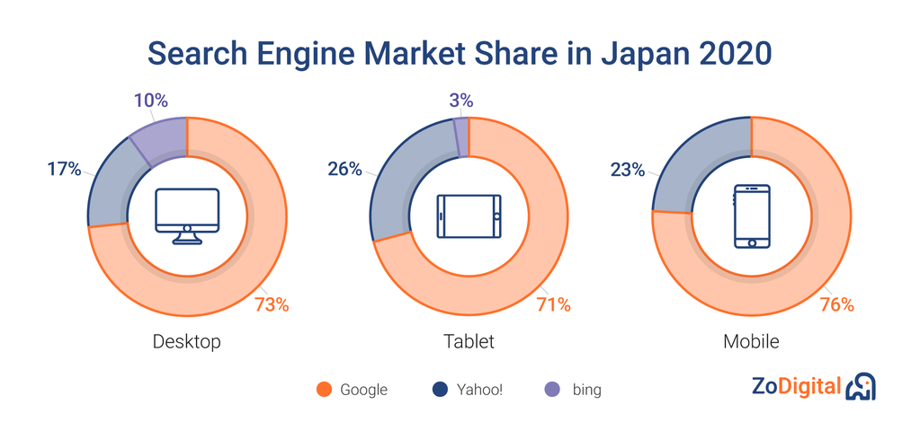 Search Engine Market Share in Japan for 2020, broken down by Destop, Tablet and Mobile